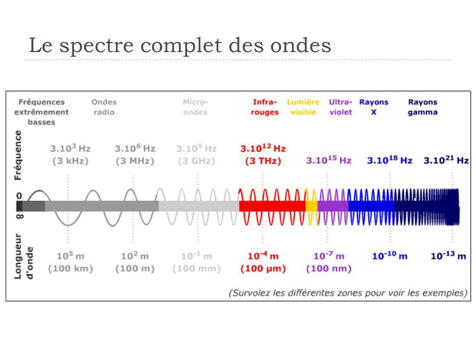 Le spectre complet des ondes