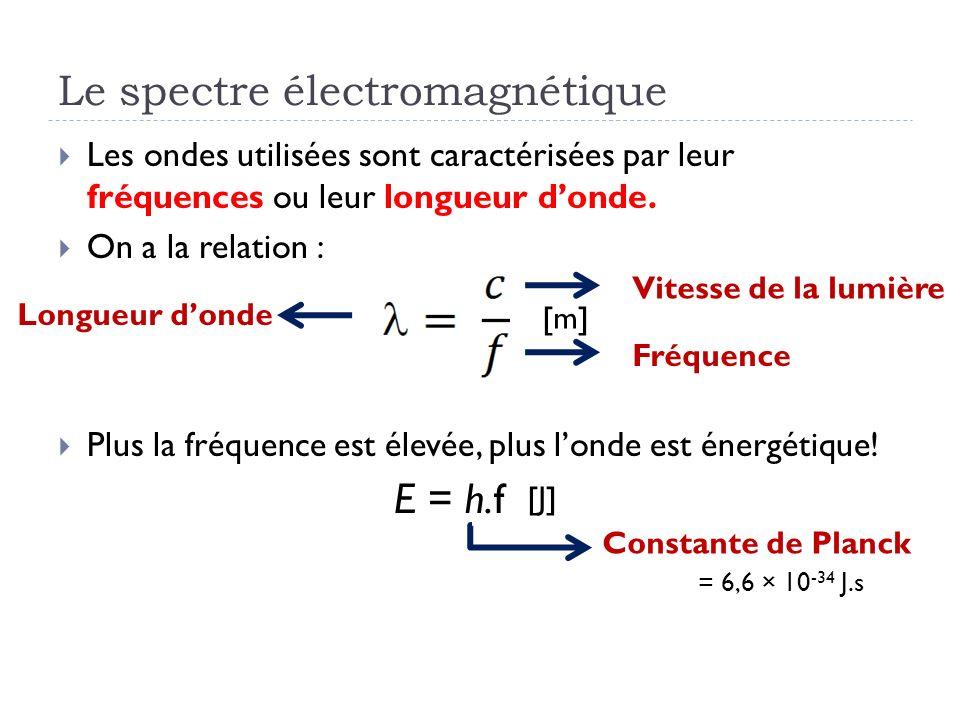 Le spectre électromagnétique Les ondes utilisées sont caractérisées par leur fréquences ou leur longueur donde. On a la relation : Plus la fréquence e