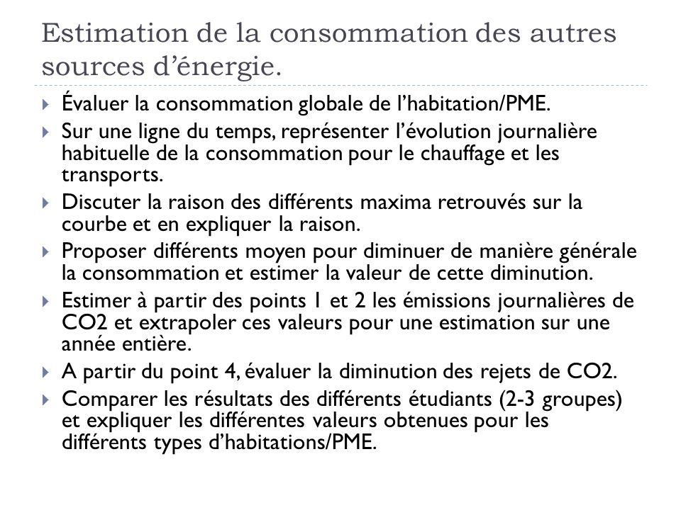 Estimation de la consommation des autres sources dénergie. Évaluer la consommation globale de lhabitation/PME. Sur une ligne du temps, représenter lév