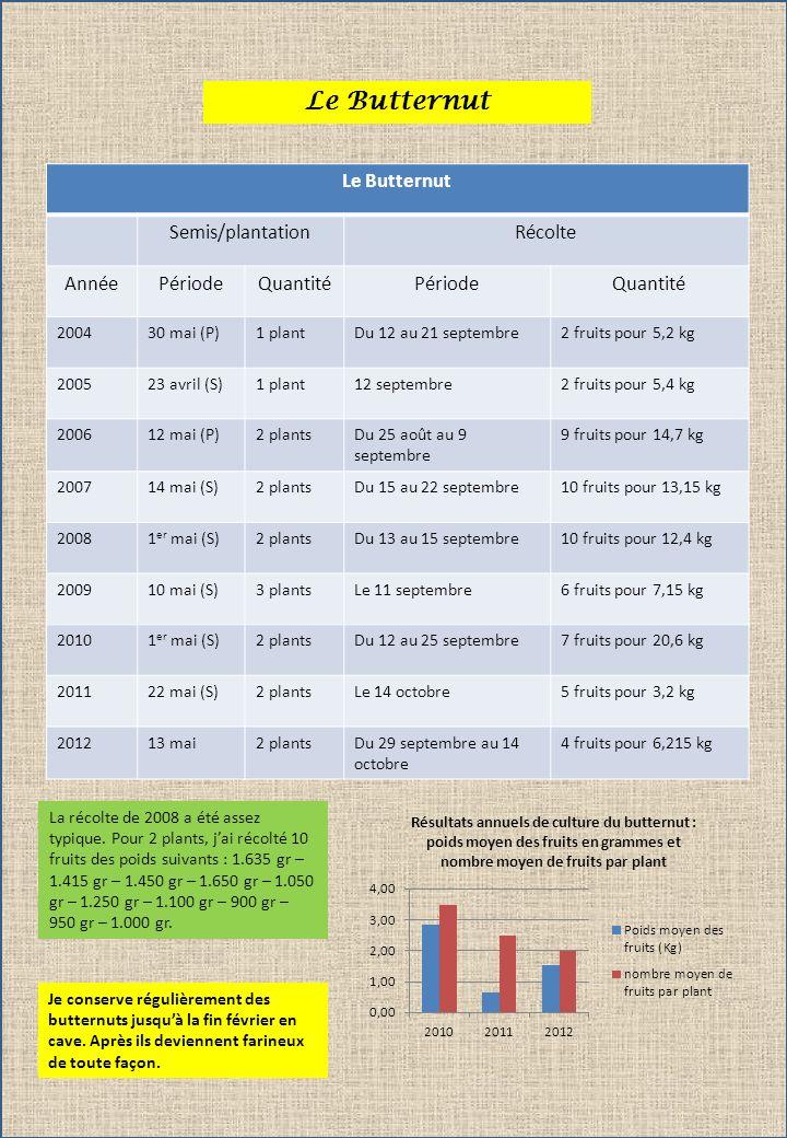 Le Butternut Semis/plantationRécolte AnnéePériodeQuantitéPériodeQuantité 200430 mai (P)1 plantDu 12 au 21 septembre2 fruits pour 5,2 kg 200523 avril (