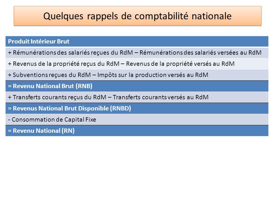 La Balance des Paiements (exemple de la France, mds ) 20102011 1.
