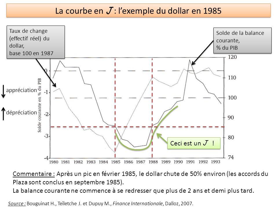 Evolution des Taux de change (1998 – 2010) Taux de change effectifs réel, base 100 en 1998 Evolution des Taux de change (1998 – 2010) Taux de change effectifs réel, base 100 en 1998 Source : Artus (2010), « Les taux de change effectifs réels vont-ils dans la bonne direction .