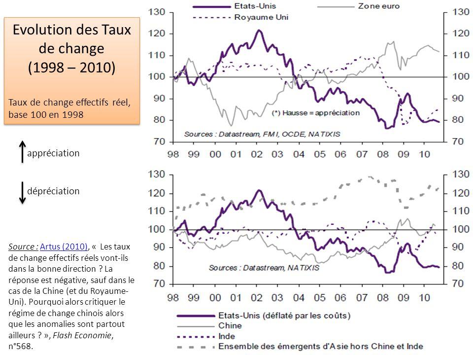 Le dollar face à leuro et au yen (1979 – 2012) (Source : OCDE, Taux de change nominal ; avant 1999 : taux de change moyen des 17 pays membres aujourdhui de la zone euro) Le dollar face à leuro et au yen (1979 – 2012) (Source : OCDE, Taux de change nominal ; avant 1999 : taux de change moyen des 17 pays membres aujourdhui de la zone euro) Mars 1985 1$ = 1,48 Mars 1985 1$ = 1,48 Dec 1987 1$ = 0,79 Dec 1987 1$ = 0,79 Juil 1995 1$ = 0,74 Juil 1995 1$ = 0,74 Fev 2002 1$ = 1,15 Fev 2002 1$ = 1,15 Avril 2008 1$ = 0,63 Avril 2008 1$ = 0,63 appréciation dépréciation Jan 1980 1$ = 0,69 Jan 1980 1$ = 0,69