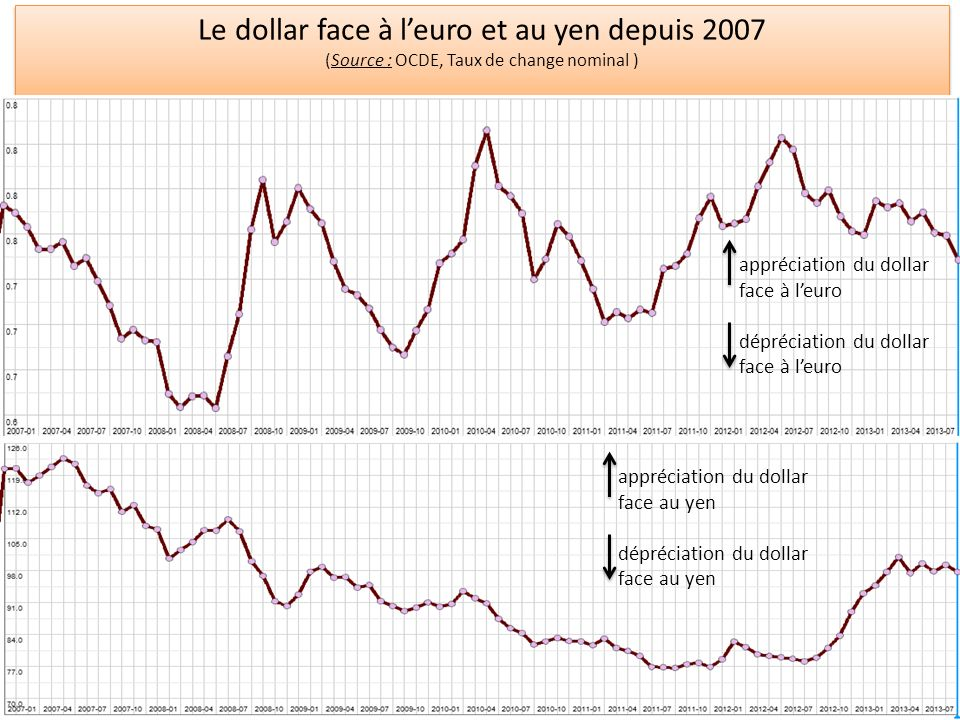 Le dollar face à leuro et au yen depuis 2007 (Source : OCDE, Taux de change nominal ) Le dollar face à leuro et au yen depuis 2007 (Source : OCDE, Taux de change nominal ) appréciation du dollar face à leuro dépréciation du dollar face à leuro appréciation du dollar face au yen dépréciation du dollar face au yen