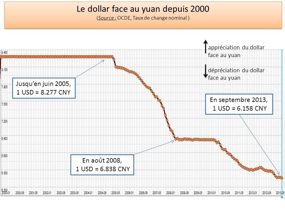 Le taux de change effectif de leuro (1993 – 2012) (source : BCE ; base 100 en 1999Q1 ; déflateur : indice des prix à la consommation, zone euro à 17 pays)BCE Le taux de change effectif de leuro (1993 – 2012) (source : BCE ; base 100 en 1999Q1 ; déflateur : indice des prix à la consommation, zone euro à 17 pays)BCE Nominal, 20 pays Nominal, 40 pays Réel, 20 pays Réel, 40 pays leuro sest fortement apprécié face au groupe des 40 pays (perte de compétitivité change), comprenant, en plus du groupe étroit, principalement des pays émergents.