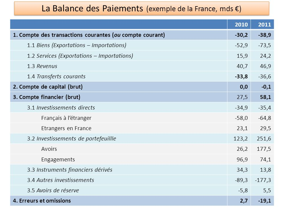 La Balance des Paiements (exemple de la France, mds ) 20102011 1.