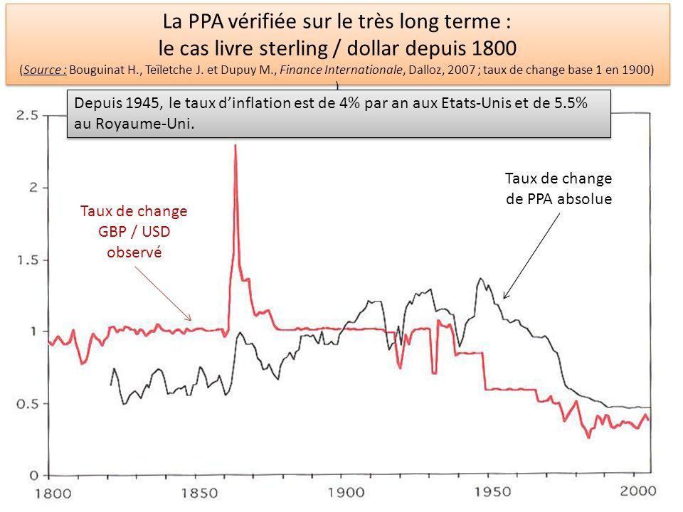 La PPA non vérifiée sur un assez long terme : le cas dollar / yen depuis 1986 (Source : D.