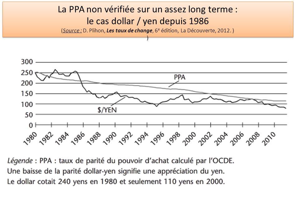 La parité couverte des taux dintérêt : les opérations de couverture Service fourni par la banque à son client européen Livrer 100 $ dans 1 an (t+1) Variables connues en t i = 3% (taux dintérêt en Europe) i* = 2% (taux dintérêt aux Etats-Unis) E t = 0.8 (taux de change spot en t à lincertain : 1$ = 0.8 ) Opérations de couverture à réaliser en t Emprunt de 80 en Europe Conversion en dollars (80 = 100 $) Placement des 100 $ aux Etats-Unis Résultats des opérations en t+1 La banque va récupérer 102 $ (100 x 1.02) La banque va rembourser 82.4 (80 x 1.03) Question : quel taux de change à terme F t la banque doit-elle fixer .