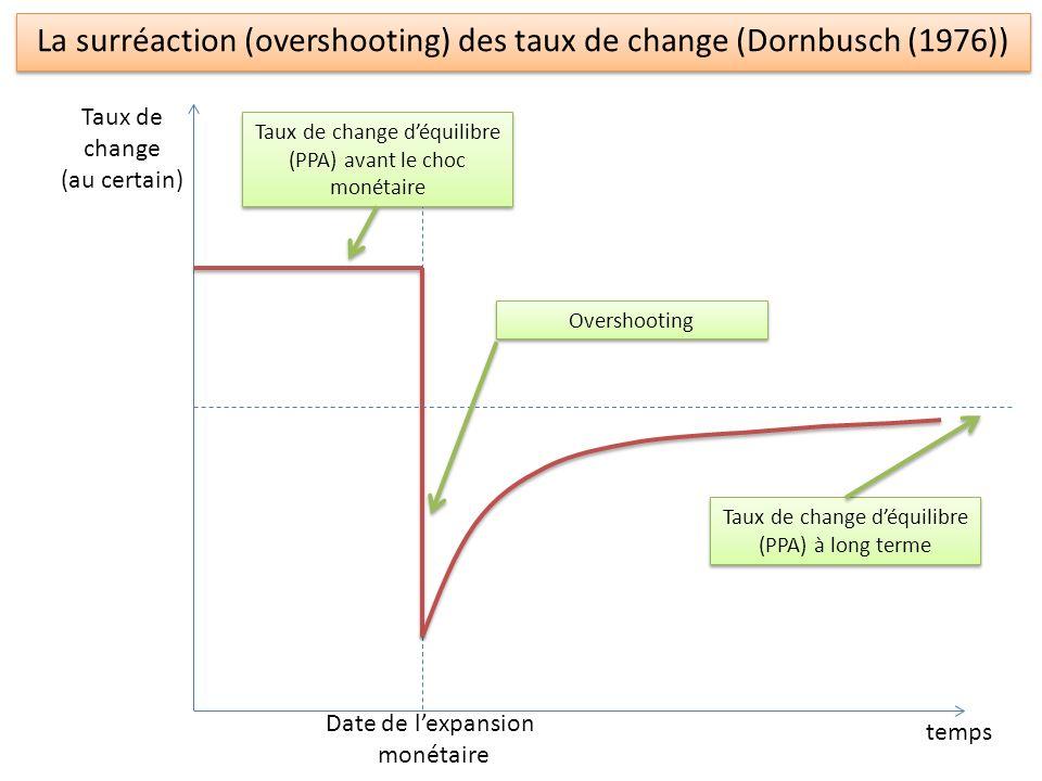 La surréaction (overshooting) des taux de change (Dornbusch (1976)) temps Taux de change (au certain) Date de lexpansion monétaire Taux de change déqu