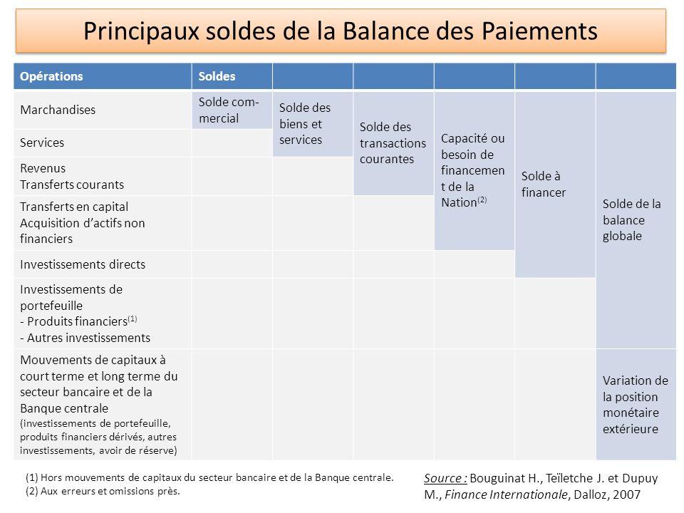 Léquilibre macroéconomique en économie ouverte Y + M = C + I + G + X(1) Y + U = C + S + T(2) (1) et (2) donnent : (S – I) + (T – G) = X – M + U = BOC(3) Soit, S N – I = BOC(4) Et, comme BOC + SCF = 0, S N – I = BOC = - SCF(5) Equilibre Emplois – Ressources Optique Revenu, avec U = solde du compte revenu et du compte des transferts courants, T = les impôts nets de transferts publics Epargne nette du secteur privé + Solde budgétaire = Solde courant (BOC) La balance commerciale reflète lécart entre lépargne nationale et linvestissement domestique - Epargne nationale supérieure à linvestissement domestique => capacité de financement => le pays est exportateur net de capitaux (SCF 0).