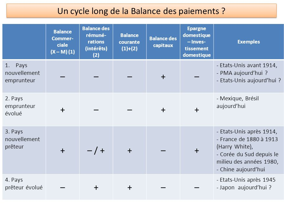 Un cycle long de la Balance des paiements .