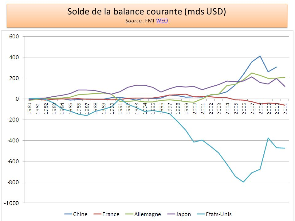 Solde de la balance courante (mds USD) Source : FMI-WEOWEO Solde de la balance courante (mds USD) Source : FMI-WEOWEO