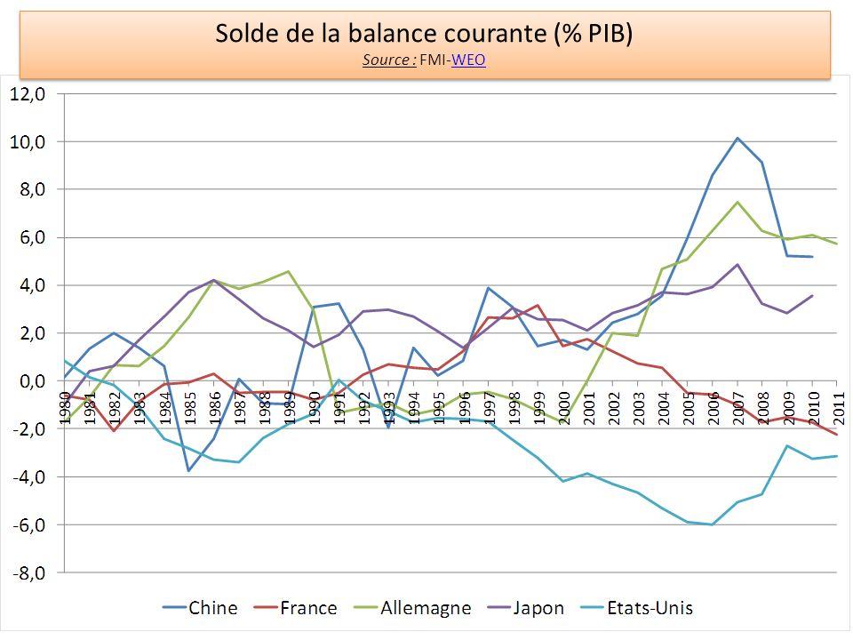 La dynamique de la dette externe (contrainte extérieure) B t – B t-1 = BC t + r.B t-1 b t – b t-1 = (r – g) b t-1 + bc t Accroissement de la dette externe Déficit courant primaire Service de la dette Accroissement du ratio dette externe / PIB Accroissement autonome du ratio dette externe / PIB (*) Ratio Déficit courant primaire / PIB (*) On a : B t-1 / Y t = B t-1 / [Y t-1.