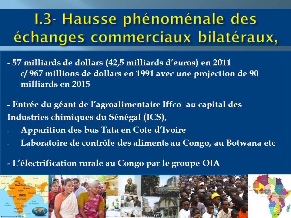 - 57 milliards de dollars (42,5 milliards deuros) en 2011 c/ 967 millions de dollars en 1991 avec une projection de 90 milliards en 2015 - Entrée du géant de lagroalimentaire Iffco au capital des Industries chimiques du Sénégal (ICS), - Apparition des bus Tata en Cote dIvoire - Laboratoire de contrôle des aliments au Congo, au Botwana etc - Lélectrification rurale au Congo par le groupe OIA