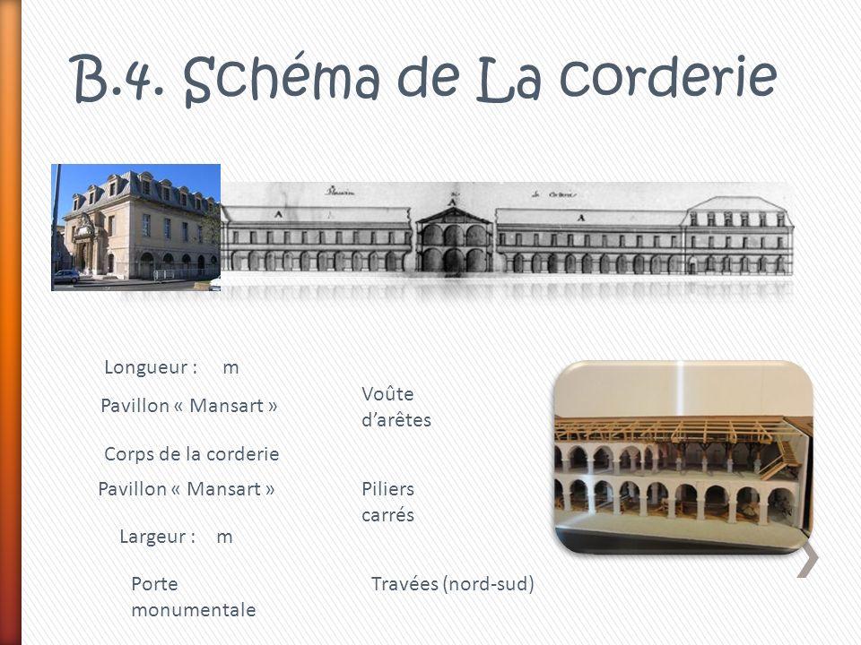 B.4. Schéma de La corderie Pavillon « Mansart » Corps de la corderie Longueur : m Largeur : m Porte monumentale Voûte darêtes Piliers carrés Travées (