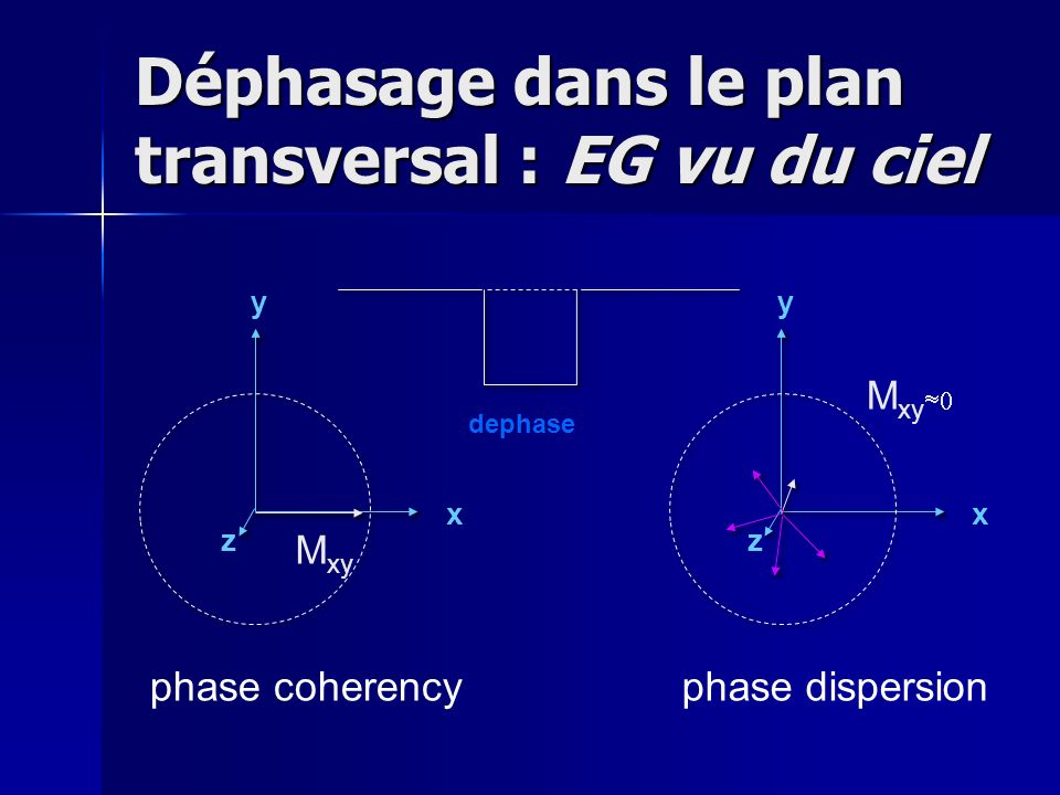 Déphasage dans le plan transversal : EG vu du ciel y x z M xy y x z dephase phase coherencyphase dispersion