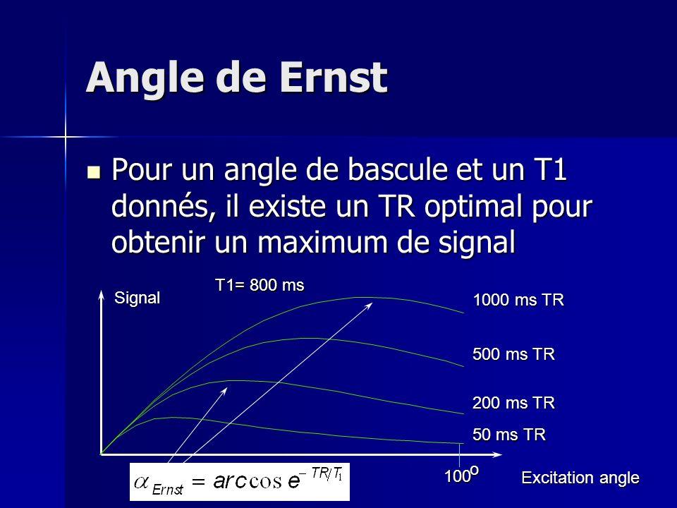 Angle de Ernst Pour un angle de bascule et un T1 donnés, il existe un TR optimal pour obtenir un maximum de signal Pour un angle de bascule et un T1 donnés, il existe un TR optimal pour obtenir un maximum de signal 100 100 o 50 ms TR Signal Excitation angle 200 ms TR 500 ms TR 1000 ms TR T1= 800 ms