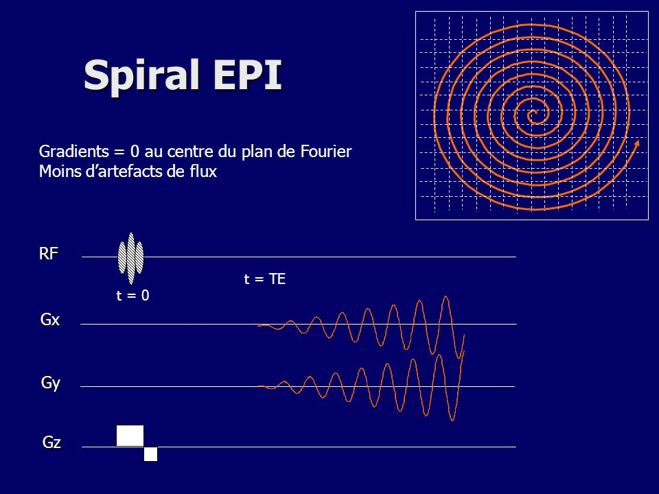 Spiral EPI t = TE RF Gx Gy Gz t = 0 Gradients = 0 au centre du plan de Fourier Moins dartefacts de flux