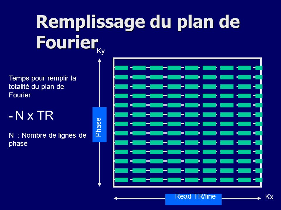 Read TR/line Phase Temps pour remplir la totalité du plan de Fourier = N x TR N : Nombre de lignes de phase Kx Ky Remplissage du plan de Fourier