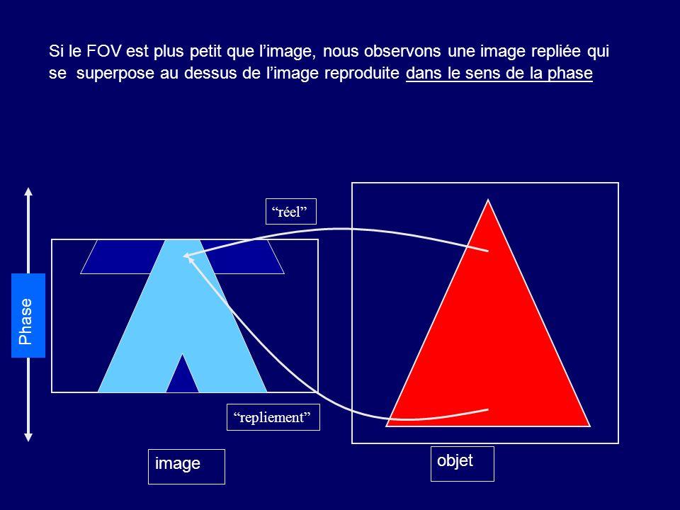 Si le FOV est plus petit que limage, nous observons une image repliée qui se superpose au dessus de limage reproduite dans le sens de la phase objet image réel repliement Phase