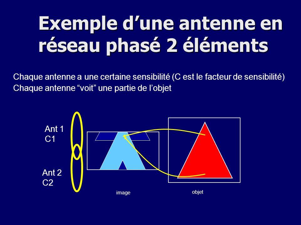 Chaque antenne a une certaine sensibilité (C est le facteur de sensibilité) Chaque antenne voit une partie de lobjet objet image Ant 1 C1 Ant 2 C2 Exemple dune antenne en réseau phasé 2 éléments