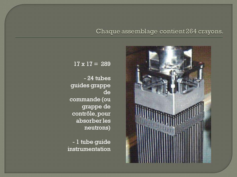 17 x 17 = 289 - 24 tubes guides grappe de commande (ou grappe de contrôle, pour absorber les neutrons) - 1 tube guide instrumentation