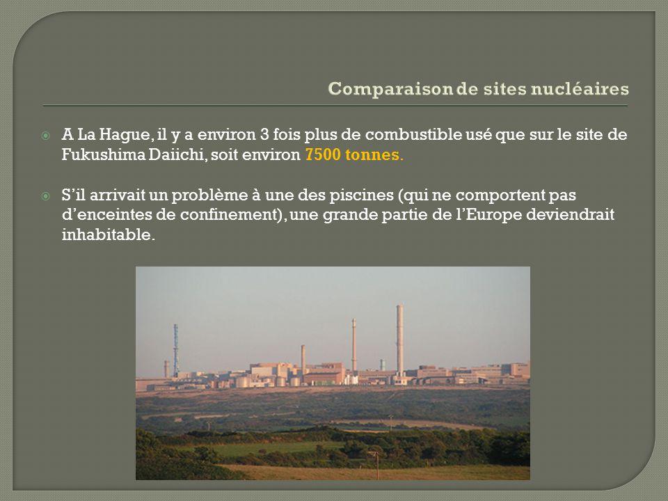 A La Hague, il y a environ 3 fois plus de combustible usé que sur le site de Fukushima Daiichi, soit environ 7500 tonnes.