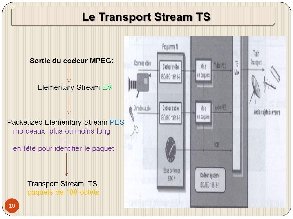 11 Présentation du flux de transport TS Transport Stream TS : 188 octets 184 octets de données 4 octets den-tête