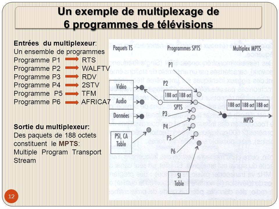 13 Modulation OFDM En présence déchos, le signal reçu est la somme de plusieurs composantes reçues à des moments différents En TV analogique ce phénomène est traduit par des images « fantômes » En QAM, où les symboles se succèdent, on reçoit simultanément un symbole et des échos de symboles précédents Lidée original en OFDM (Orthogonal Frequency Division Multiplexing ) est de moduler en 64 QAM avec une durée de symbole assez longue pour quaprès tous les échos du symbole précédent éteints, il reste encore au symbole en cours,une durée suffisante dexistence afin que sa réception soit facile