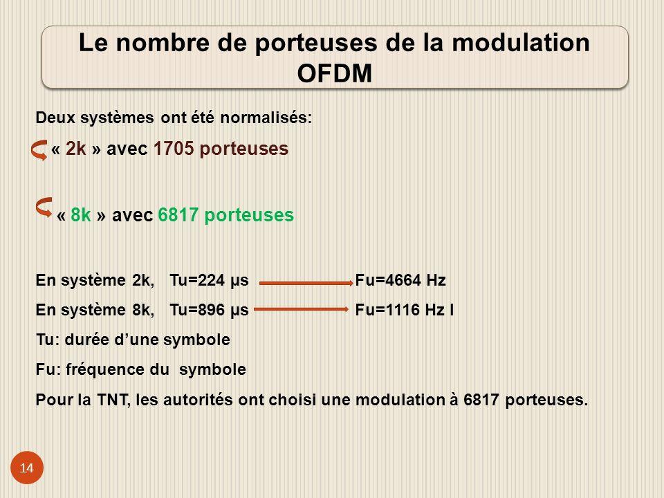 15 Le spectre de fréquences dun signal n-QAM renferme: un maximum dénergie sur la fréquence porteuse zéros dénergie à toutes les distances multiples entiers de 1/Tu.