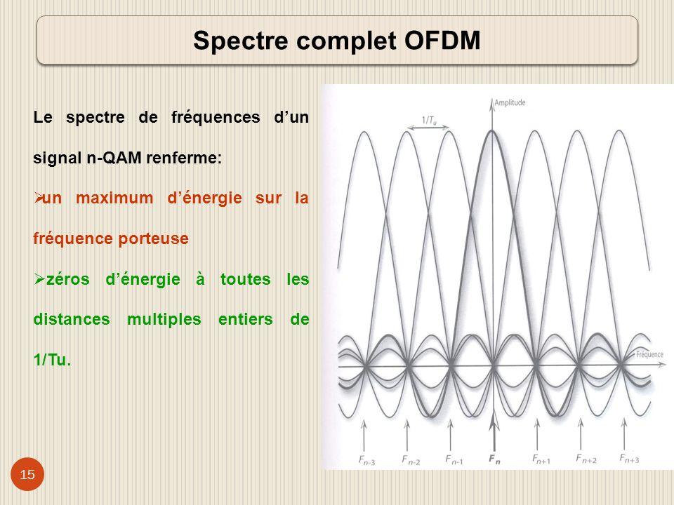 16 QAM: Modulation dAmplitude en Quadrature Somme de deux porteuses de même amplitude et de même fréquence, lune désignée Q en quadrature (90°) avec lautre I.