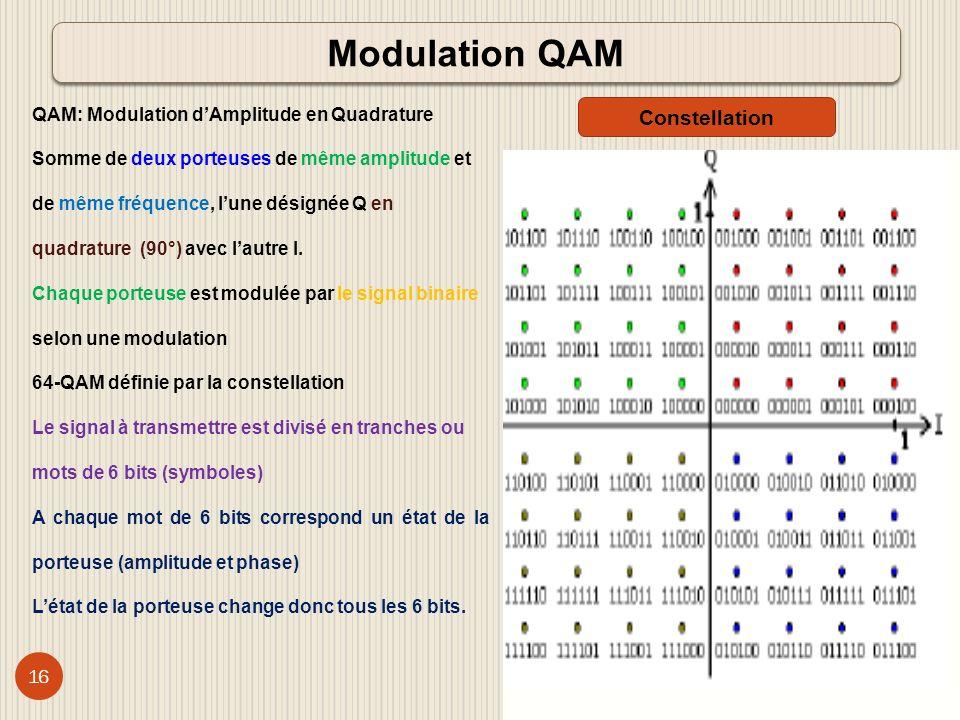 17 MFN: Réseau multifréquence Des fréquences différentes pour deux sites de diffusion voisins Ce modèle est utilisé aujourdhui pour la TV analogique.