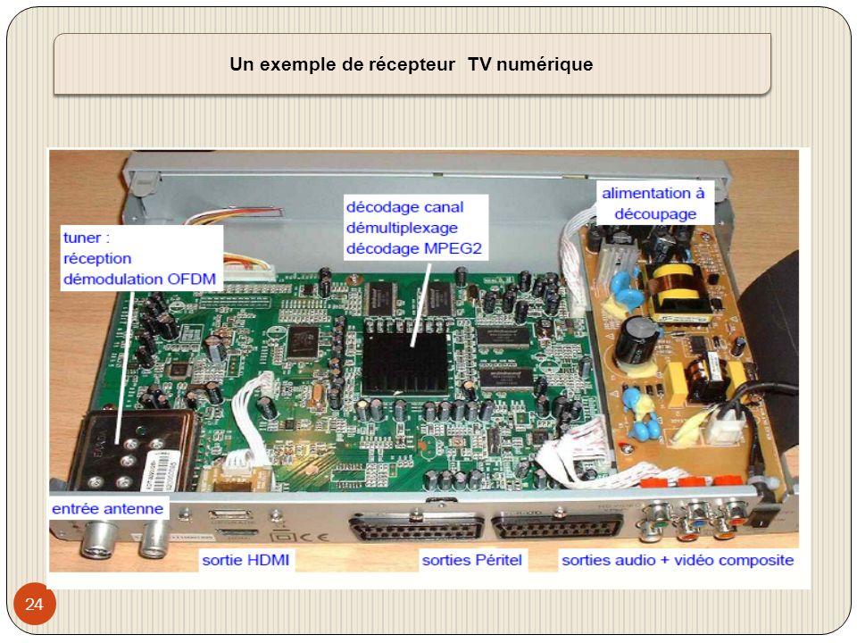 25 Description des différents blocs du récepteur TV numérique