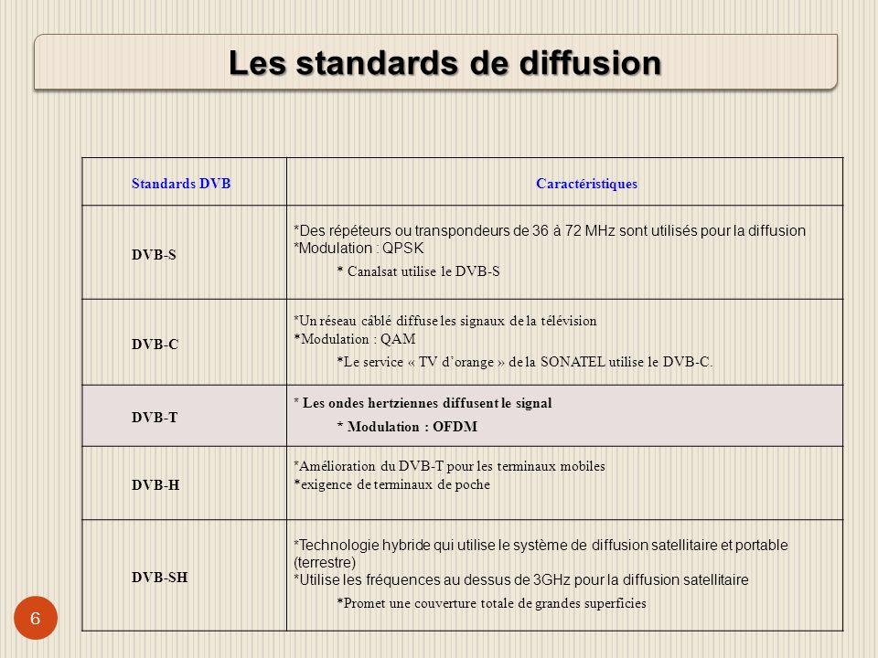 7 Schéma de la chaine de diffusion numérique DVB-T Nous pouvons résumer son processus en 3 étapes: Le codage source Le codage canal Adaptation au canal de transmission terrestre