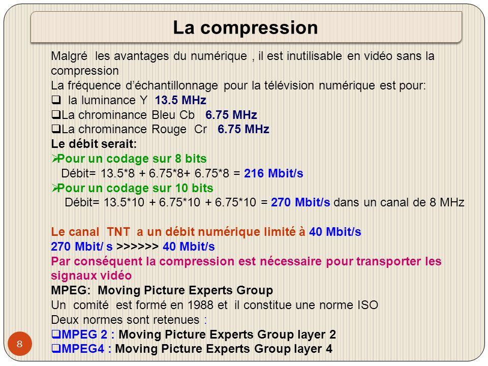 9 Chaînes gratuitesChaînes payantes DéfinitionSD (720x576 pixels) HD (1440x1080 pixels) vidéoMPEG2 4 Mbits/sMPEG4 AVC 1 Mbits/sMPEG4 AVC 8 Mbits/s audio MP3100 kbits/s Dolby AC3 192 kbits/s Dolby MPEG4 AAC Les débits numériques en TNT