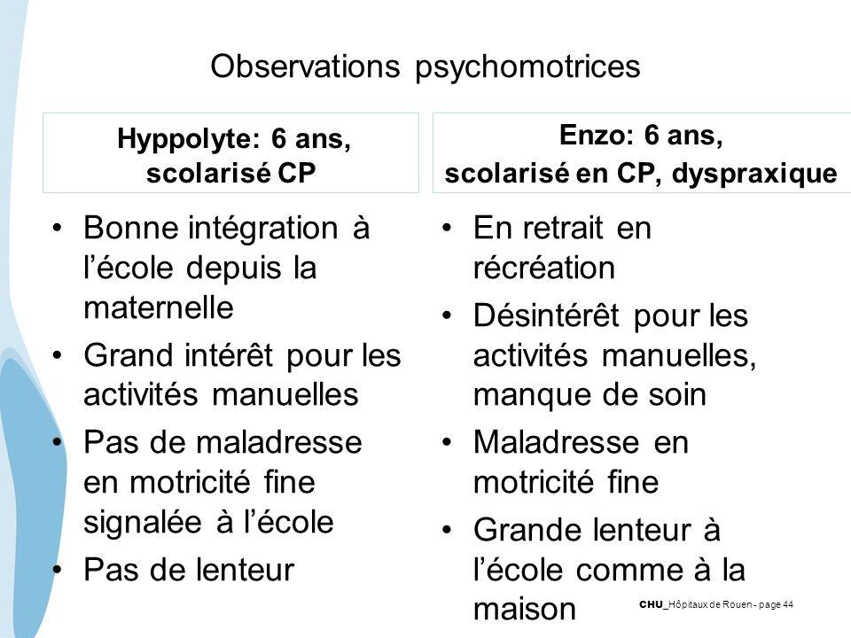 CHU _Hôpitaux de Rouen - page 44 Observations psychomotrices Hyppolyte: 6 ans, scolarisé CP Bonne intégration à lécole depuis la maternelle Grand inté