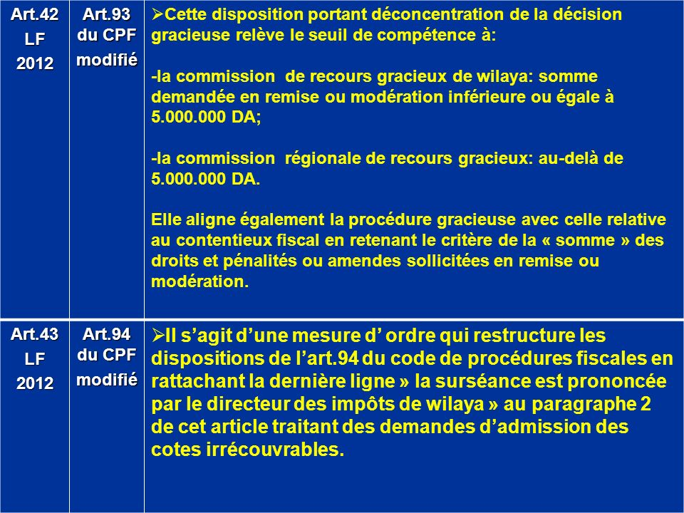 Art.42LF2012 Art.93 du CPF modifié Cette disposition portant déconcentration de la décision gracieuse relève le seuil de compétence à: -la commission