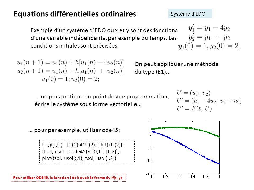 Equations différentielles ordinaires Système dEDO Exemple dun système dEDO où x et y sont des fonctions dune variable indépendante, par exemple du tem