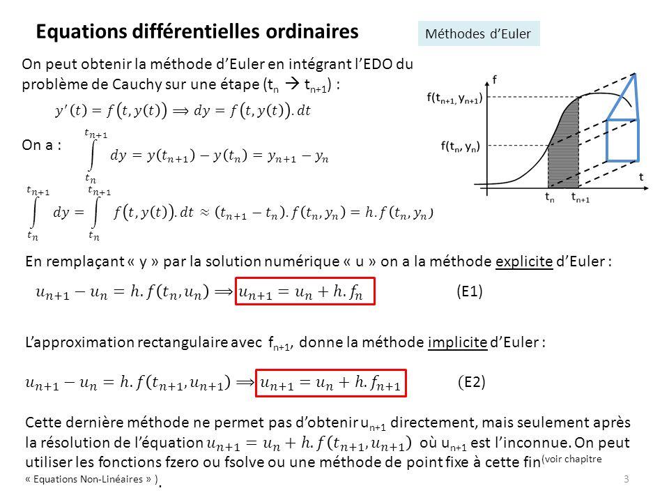 3 Equations différentielles ordinaires Méthodes dEuler