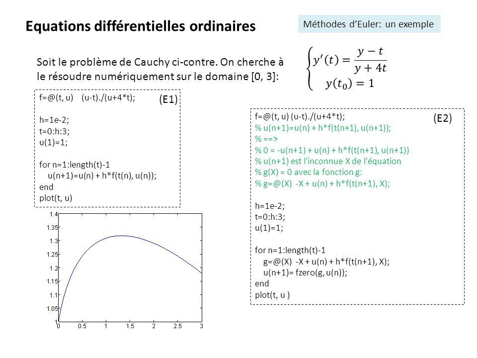 Equations différentielles ordinaires Méthodes dEuler: un exemple Soit le problème de Cauchy ci-contre. On cherche à le résoudre numériquement sur le d