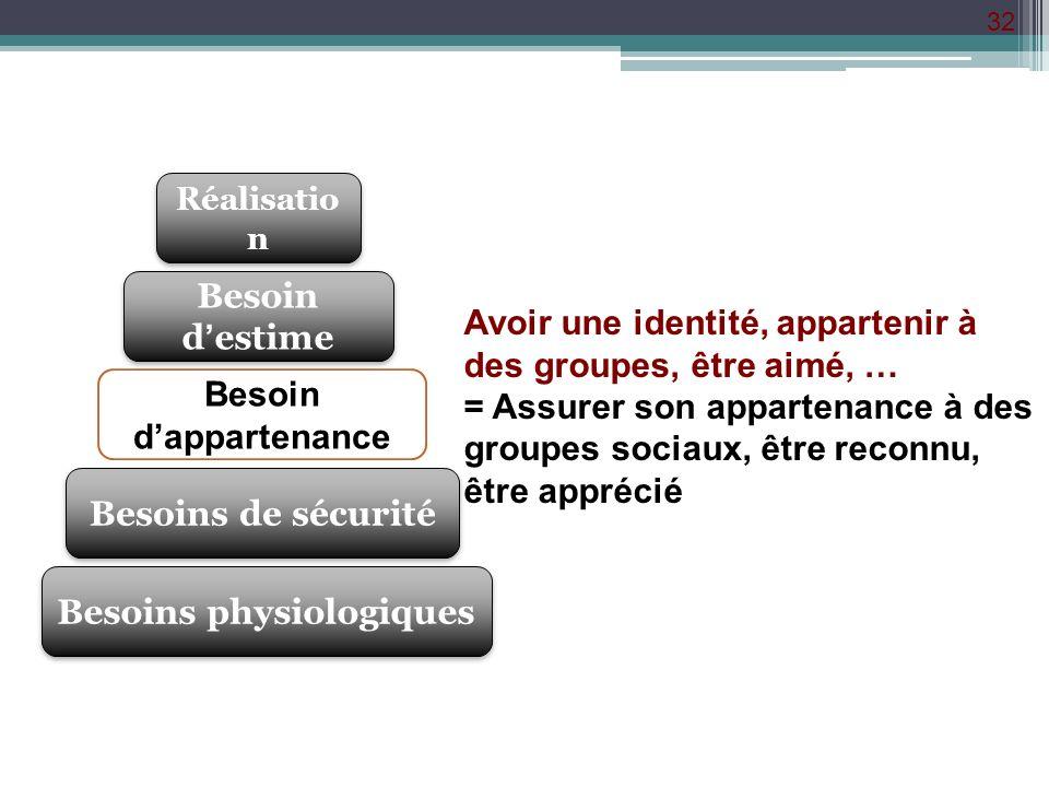 32 Besoins physiologiques Besoins de sécurité Besoin dappartenance Besoin destime Réalisatio n Avoir une identité, appartenir à des groupes, être aimé
