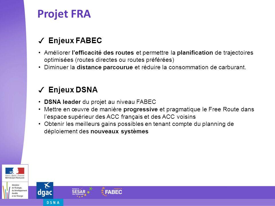 Enjeux FABEC Améliorer l'efficacité des routes et permettre la planification de trajectoires optimisées (routes directes ou routes préférées) Diminuer