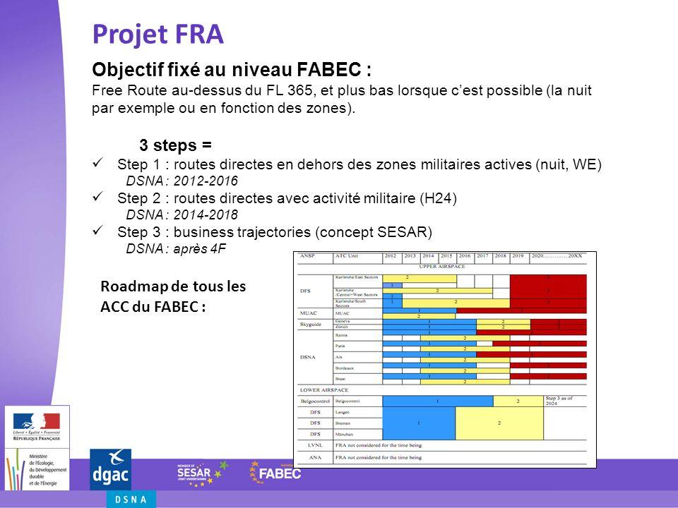 Objectif fixé au niveau FABEC : Free Route au-dessus du FL 365, et plus bas lorsque cest possible (la nuit par exemple ou en fonction des zones). 3 st