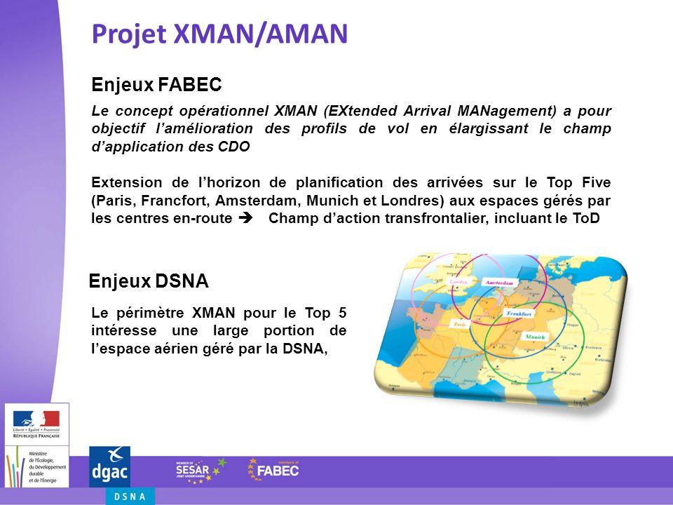 Projet XMAN/AMAN Enjeux FABEC Enjeux DSNA Le concept opérationnel XMAN (EXtended Arrival MANagement) a pour objectif lamélioration des profils de vol