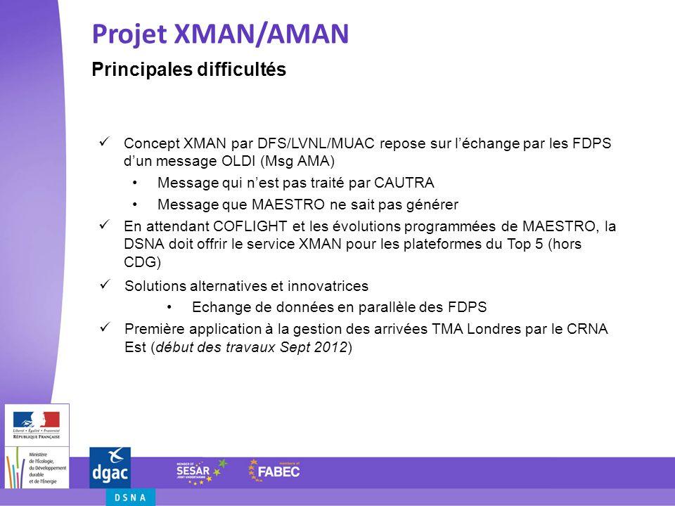 Principales difficultés Projet XMAN/AMAN Concept XMAN par DFS/LVNL/MUAC repose sur léchange par les FDPS dun message OLDI (Msg AMA) Message qui nest p