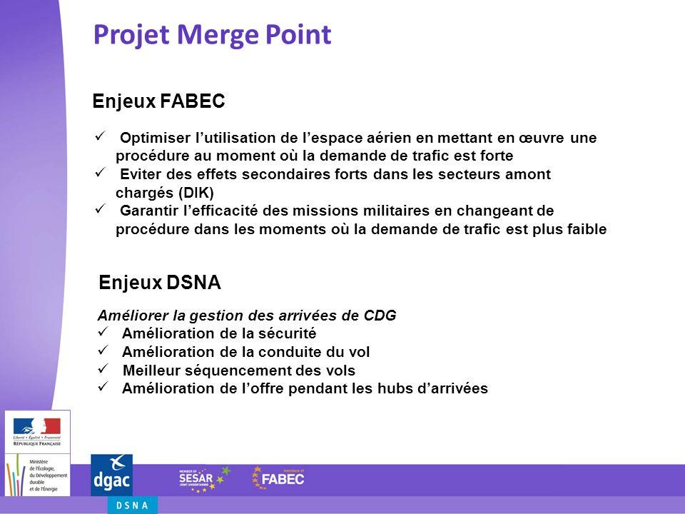 Enjeux FABEC Projet Merge Point Enjeux DSNA Optimiser lutilisation de lespace aérien en mettant en œuvre une procédure au moment où la demande de traf