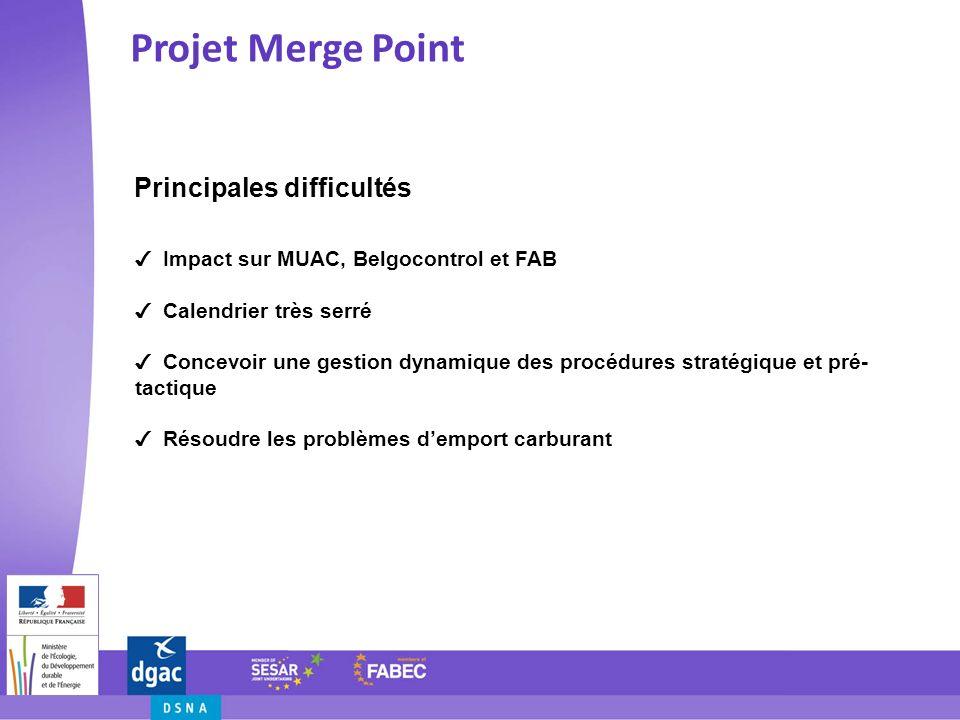 Principales difficultés Projet Merge Point Impact sur MUAC, Belgocontrol et FAB Calendrier très serré Concevoir une gestion dynamique des procédures s