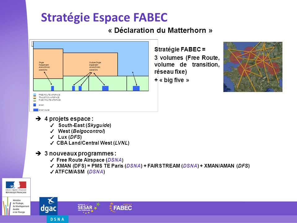 Stratégie Espace FABEC « Déclaration du Matterhorn » Stratégie FABEC = 3 volumes (Free Route, volume de transition, réseau fixe) + « big five » 4 proj