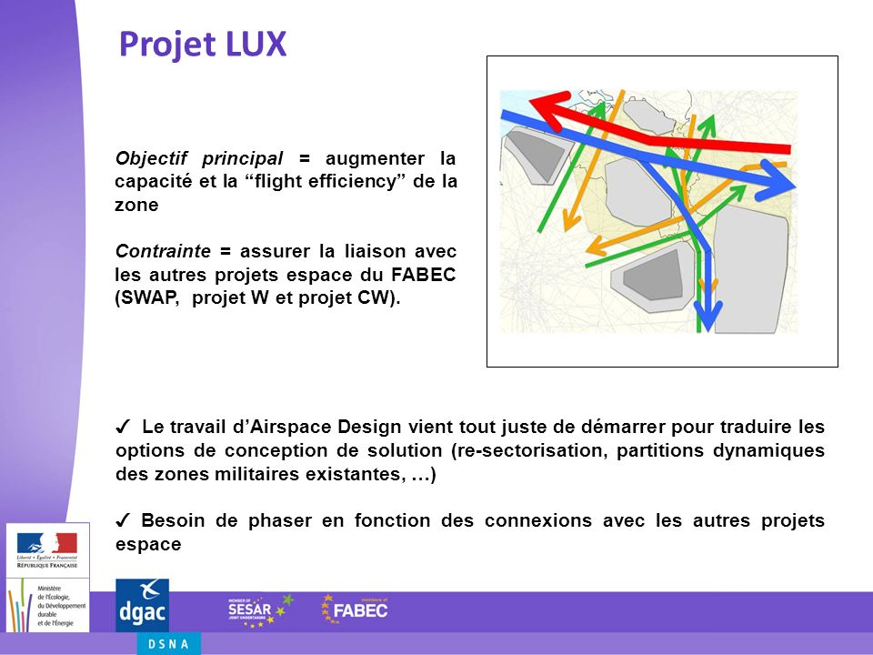 Projet LUX Difficultés Besoin dharmonisation de la gestion des zones militaires dans la zone Projet LUX beaucoup moins avancé / autres projets espace du FABEC Pb de ressources de certains ANSPs pour pourvoir aux besoins de tous les projets.