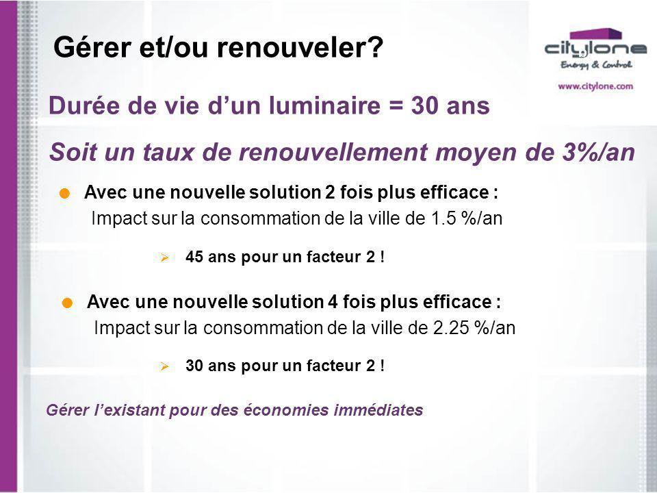Durée de vie dun luminaire = 30 ans Soit un taux de renouvellement moyen de 3%/an Gérer et/ou renouveler? b Avec une nouvelle solution 4 fois plus eff